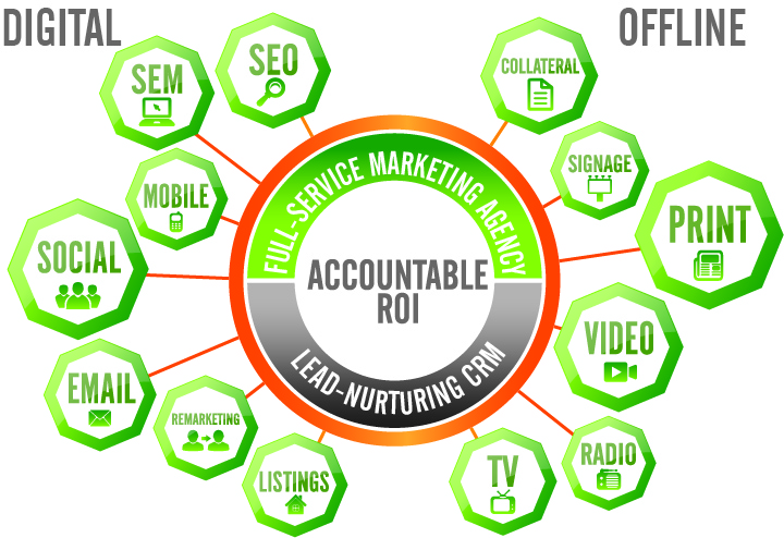 graphic_Accountable ROI_Digital and Offline