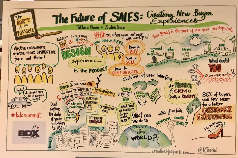 The Future of Sales: Creating New Buyer Experiences