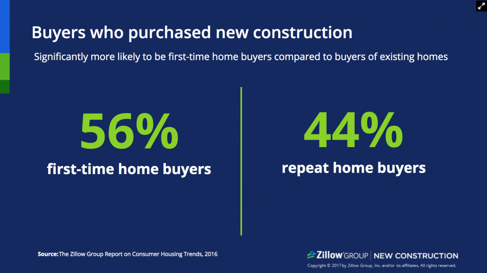 Who buys new construction