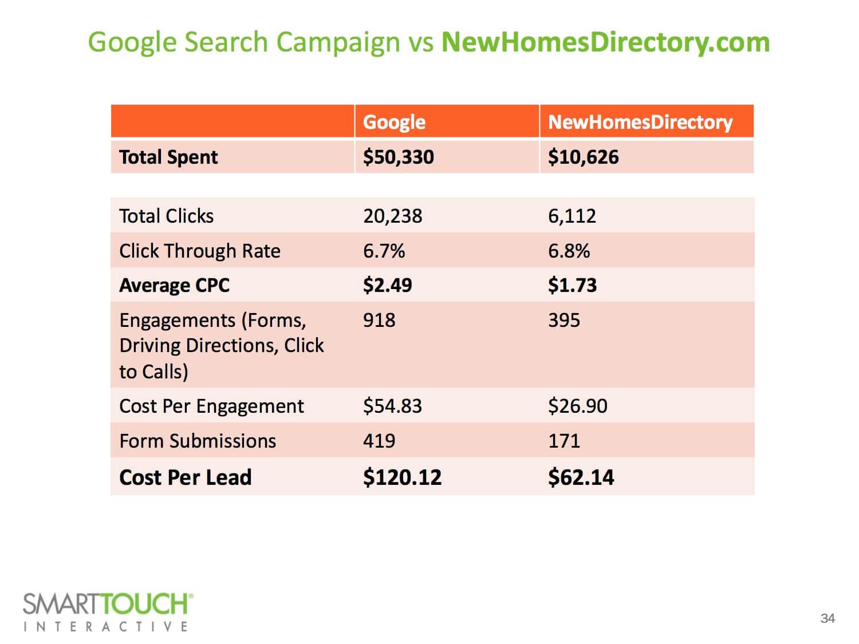 Google vs New Homes Directory
