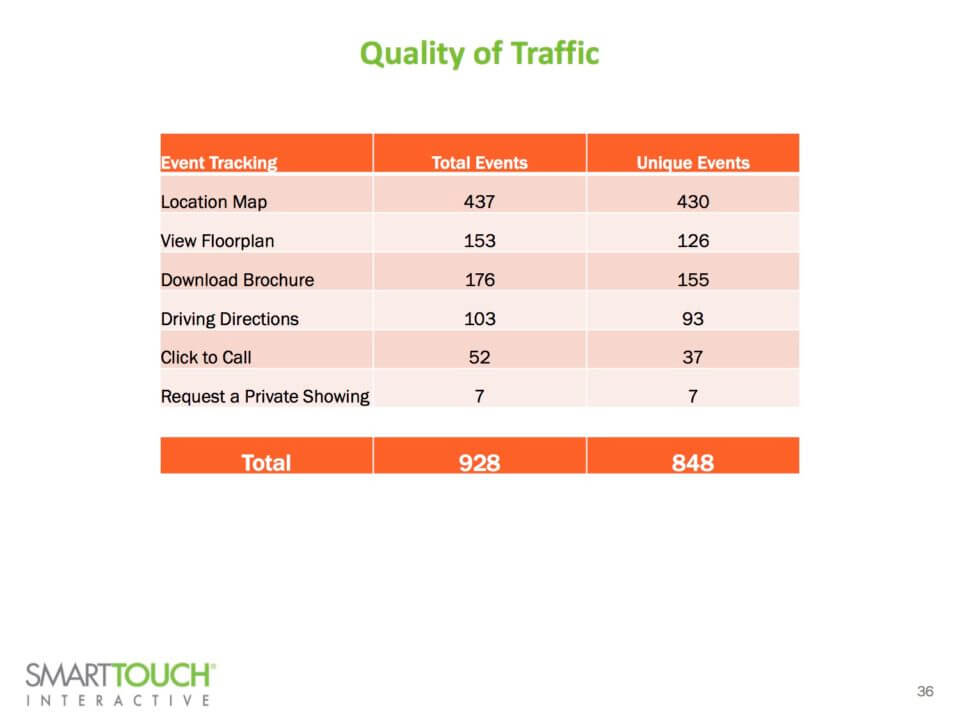Quality of Traffic on Landing Pages