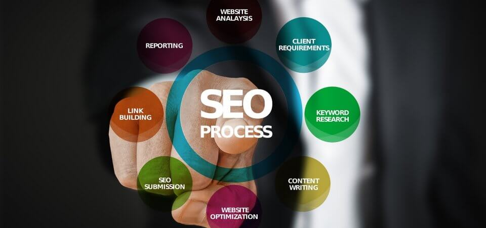 Real Estate Search Engine Marketing