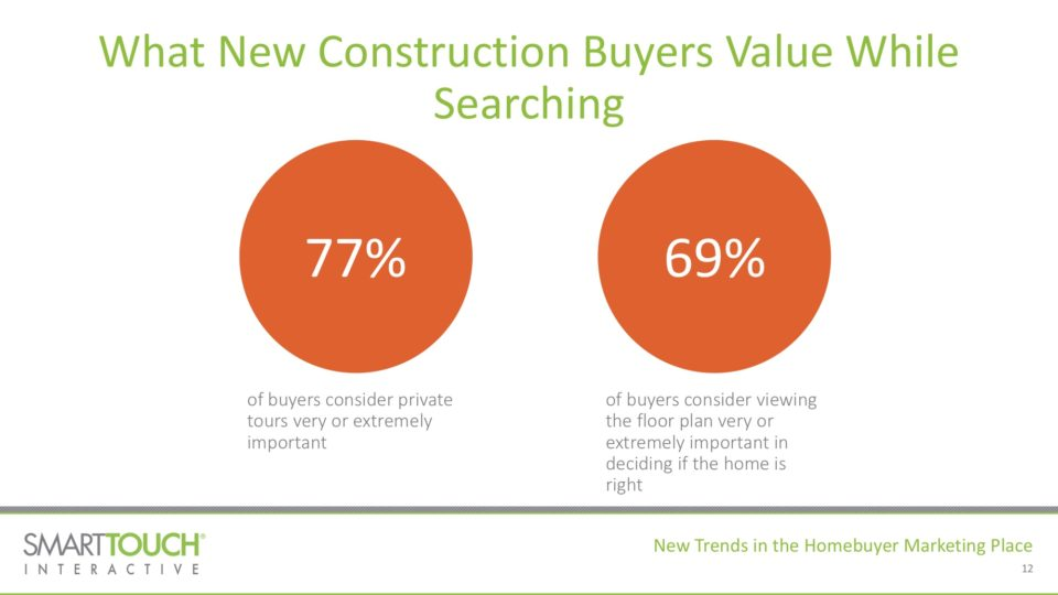 New Trends in Homebuyer Marketing Place